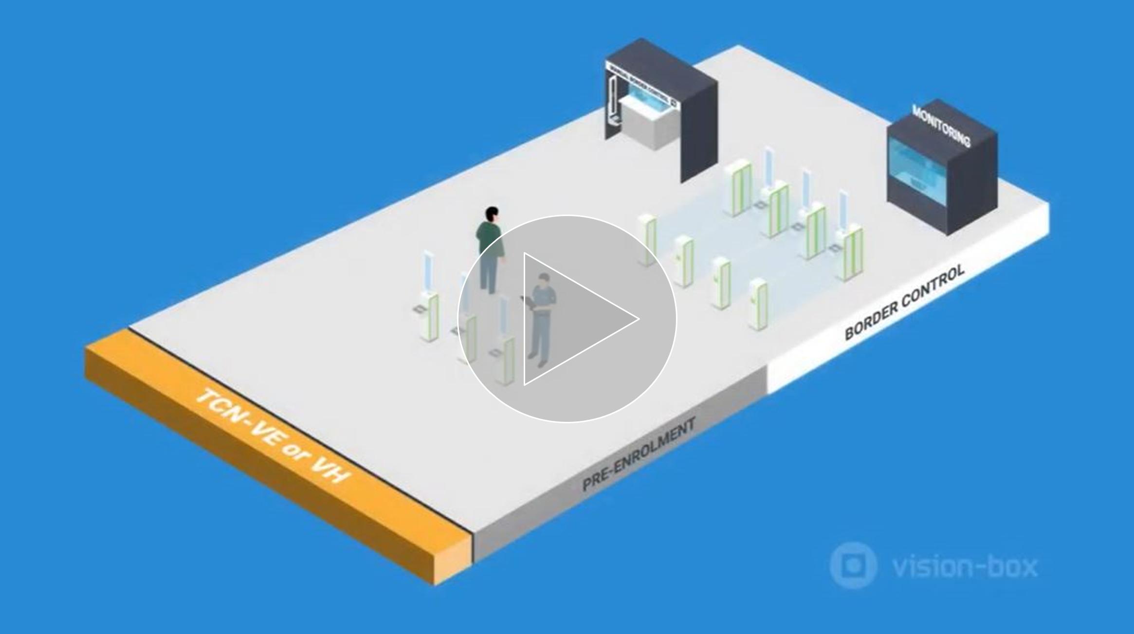 Vision-Box Smart Borders Solutions - ABC eGate_video
